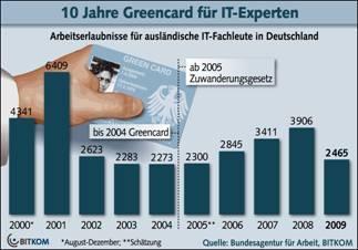 10 Jahre Greencard für IT-Experten