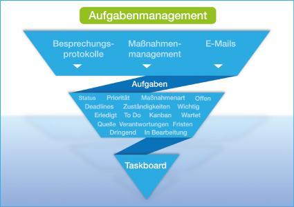 Systematische Aufgabenplanung: Mit dem individuell zusammengestellten ConSense Taskboard alle anstehenden To-Dos nach Kanban-Vorbild im Blick