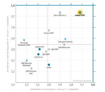 Grafik 1: cobra CRM im vierten Zufriedenheits-Quadranten mit Bestnoten