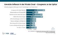 Bei Security as a Service ist noch viel Luft nach oben. Systemhäuser sollten die Chance ergreifen. Quelle: Bitkom/KPMG: Cloudmonitor 2015