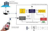 Redpine Signals Smart Lock Reference Kit