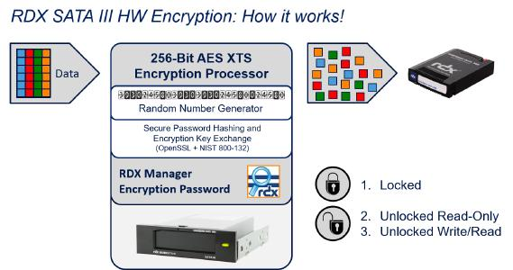 RDX HW Encryption How it works