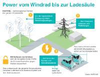 [PDF] Pressemitteilung: Power vom Windrad bis zur Ladesäule