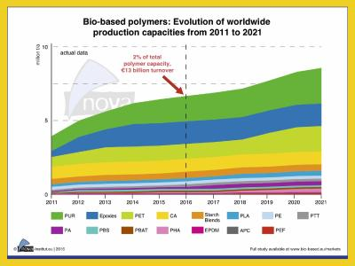 Bio-based polymers worldwide: Ongoing growth despite difficult market environment