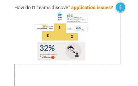 Studie: Jedes dritte IT-Team erfährt durch Nutzer von Performance-Problemen bei Anwendungen