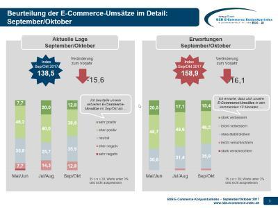 B2B E-Commerce Konjunkturindex - Lage und Erwartungen E-Umsätze 09-10-2017