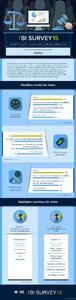 Infographic zu den BARC BI Survey-Ergebnissen von Jedox © BARC