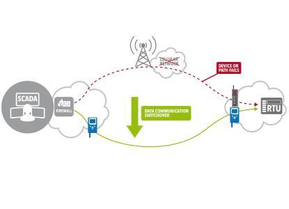 Fallen die öffentlichen Mobilfunknetze aus oder sind gestört, so erfolgt der nahtlose Switchover zu dem privaten UHF-Funknetz auf Basis der Kommunikationslösung SATEL XPRS