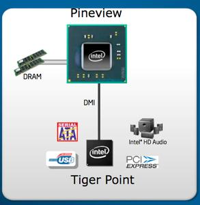 Intel Atom PineView
