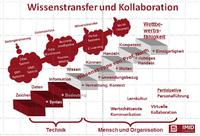 Wissenstransfer in Organisationen