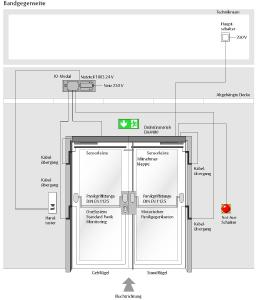 Die technische Zeichnung gibt Aufschluss über die Funktionsweise, Grafik: ASSA ABLOY Sicherheitstechnik GmbH