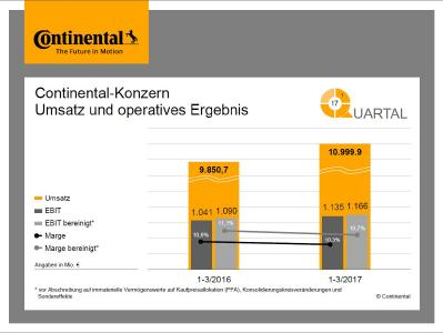 Continental-Konzern Umsatz und operatives Ergebnis