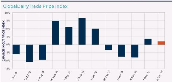 Global Dairy Trade Preis-Index