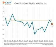 Expectations for Chinese Economy Return to Negative Territory