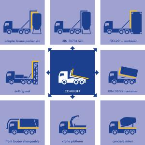 Adaptations offer flexible solutions in transport technology for trucks / Foto: velsycon GmbH / Wildeshausen / Germany