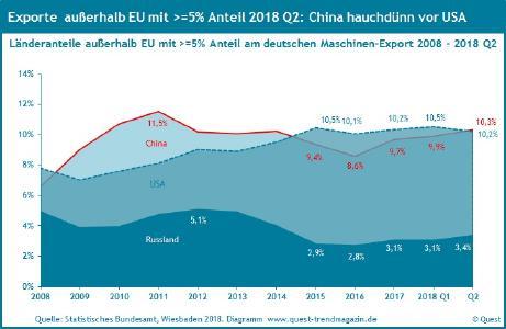 Maschinenexporte nach China, den USA und Russland 2008 - 2018 Q2