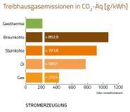 Abb. 2a + 2b: Daten des Umweltbundesamtes zeigen die die deutlichen Treibhausgaseinsparungen in CO2-Äq [g/kWh]