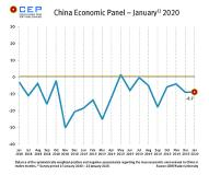 Economic Expectations for China Stagnate -  Slightly Negative Outlook for 2020