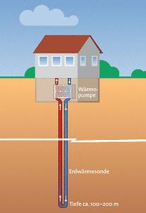 Geothermie - Bildquelle: http://ubeg.de