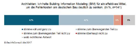 Fehlerkostenreduzierung: deutsche Architekten hoffen auf BIM