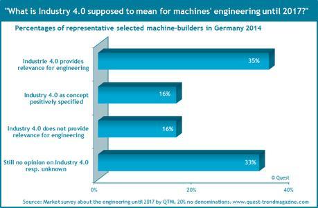Feedback of German machinery industry regarding Industry 4.0