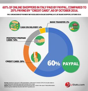 New yStats.com research reveals that traditional bank card payments fall behind alternative online payment methods