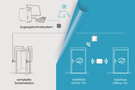 Weg vom Kabel mit der neuen Aperio® V3-Plattform für drahtlose Schließlösungen / Grafik: ASSA ABLOY Sicherheitstechnik GmbH