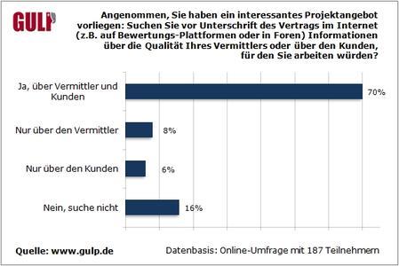 Erst googeln, dann Projektvertrag: Mehrheit der Freiberufler informiert sich vorab über Auftraggeber