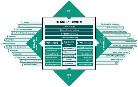Abb.: Kern- und Zusatzfunktionen eines WMS Quelle: VDI-Richtlinie 3601 Wiedergegeben mit Erlaubnis des Verein Deutscher Ingenieure e. V.