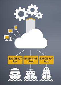 BAUDIS IoT is new to the ships sector, which is a system optimization tool that helps to improve the efficiency of drives. In addition, using BAUDIS IoT makes it possible to, for example, set  fleet benchmarks and optimize load cycles
