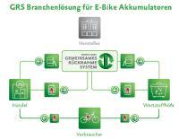 Die GRS E-Bike Branchenlösung