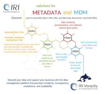 Metadaten-Management und Stammdaten-Management (MDM) sind Teil einer umfassenden Enterprise Information Management (EIM)-Strategie, die die IRI-Software auf umfassende und einzigartige Weise unterstützt. Die Workflow-Analyse und Job-Modifikation in der IRI Voracity-Plattform unterstützt die Verwaltung und Persistenz von Metadaten und Stammdaten sowie anderer Datenverwaltung-Ziele