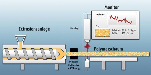 Schematische Messanordnung des LUS-Messkopfes an einer Extrusionsanlage zur Messung der wichtigsten Kenngrößen von Polymer-Schäumen