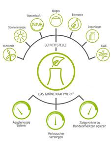 Das virtuelle Kraftwerk der energy2market GmbH in Leipzig