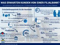 """Infografik für die QIDF-Studie """"Filialbanken"""" - Was Kunden wichtig ist!"""