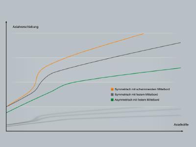 Die Grafik zeigt für die unterschiedlichen Konstruktionsweisen der Lager die axiale Verlagerung in Abhängigkeit von der äußeren Axialkraft. Deren Verlauf zeigt einen Unterschied im Lastbereich Fax/Frad ≈ e. Da Festlager in Windturbinen häufig in diesem Bereich betrieben werden, zeigt eine rechnerisch ermittelte Kumulierung der axialen Schiebewege signifikante Unterschiede. Je höher der Wert ist, desto höher das Risiko von oberflächennaher Ermüdung / Fotos: Schaeffler