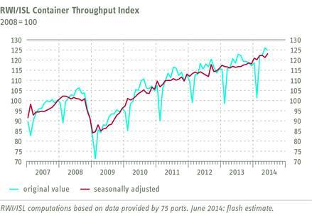 RWI/ISL Container Throughput Index June 2014