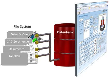 Ein heterogenes Datenkonzept ermöglicht die nahtlose Integration des COSCOM CAM-Datenmanagements in bestehende IT-Infrastrukturen.