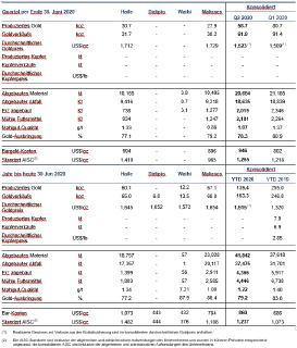 Tabelle 1 - Zusammenfassung der Produktions- und Kostenergebnisse