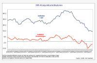 IHK-Konjunkturindikatoren