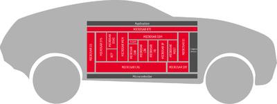 Die Referenzimplementierung für den BAC 3.0 der BMW Group basiert auf AUTOSAR Basis Software von Vector.