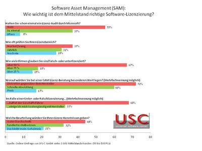U-S-C Umfrage 2014: Stellenwert von SAM in Unternehmen