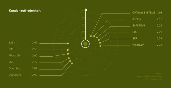 Gesamtergebnis ECM-Kundenmonitor 2013