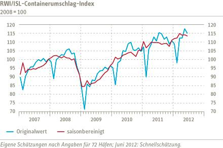 The RWI/ISL Container Throughput Index goes slightly down in June