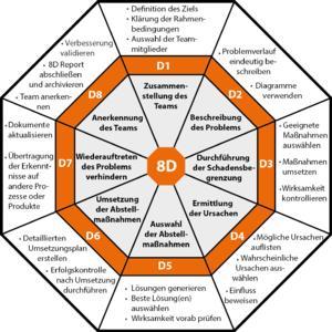 Die acht Schritte der 8D-Methode