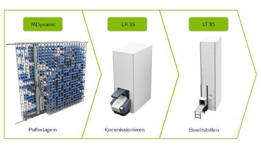 Die Schwesterdivisionen Kardex Remstar und Kardex Mlog bieten von der Komponente bis zum integrierten Logistiksystem alles aus einer Hand –