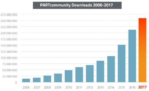 Spitzenjahr für PARTcommunity: 2017 erneut Rekordzahl von 260 Millionen 3D CAD Modelle Downloads