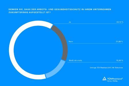 Infografik A+A Messeumfrage