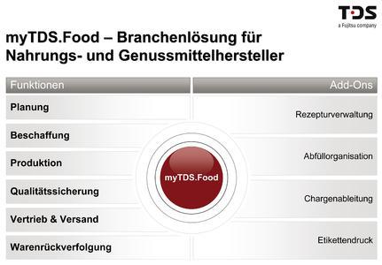 ERP-Branchenlösung tischfertig zubereitet: myTDS.Food