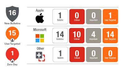 Ivanti Analyse des Patch Tuesday im Oktober: ruhiges Herbstwetter im Patchmanagement
